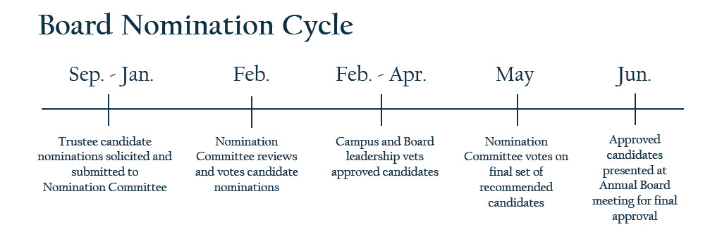 Board Nomination Cycle